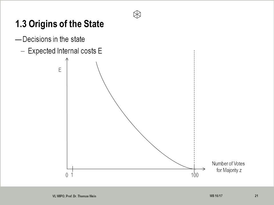 —Decisions in the state  Expected Internal costs E 1.3 Origins of the State 21 VL WIPO, Prof.