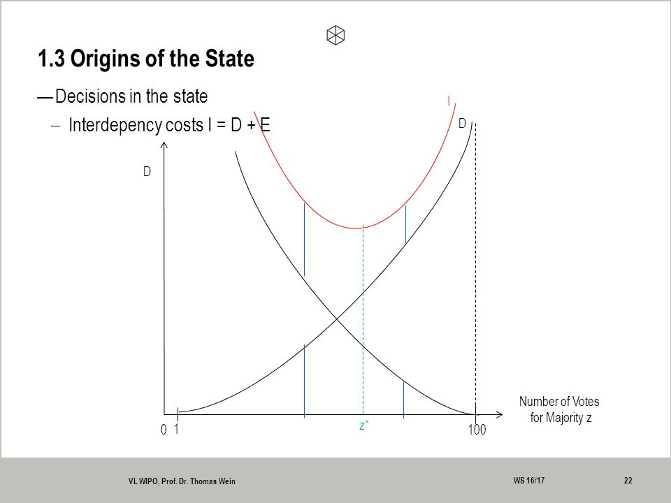 —Decisions in the state  Interdepency costs I = D + E 1.3 Origins of the State 22 VL WIPO, Prof.