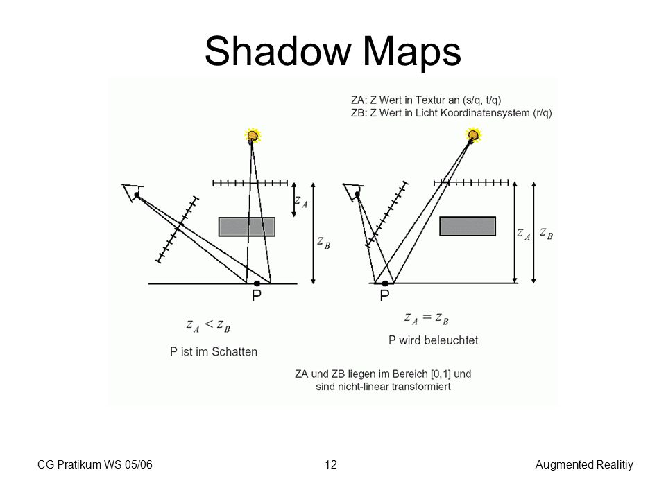 CG Pratikum WS 05/06Augmented Realitiy12 Shadow Maps