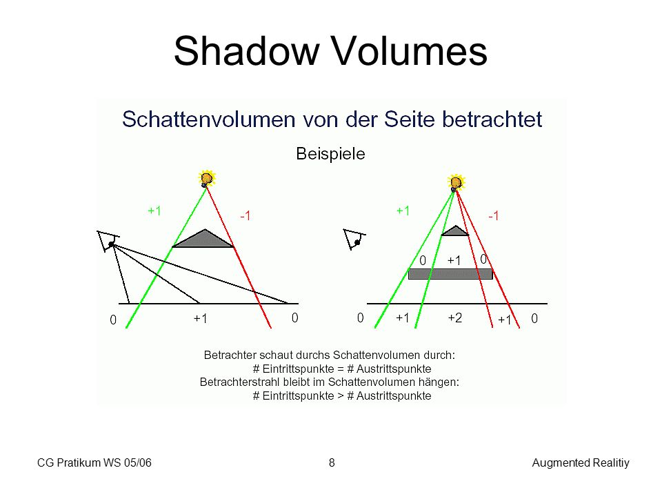 CG Pratikum WS 05/06Augmented Realitiy8 Shadow Volumes