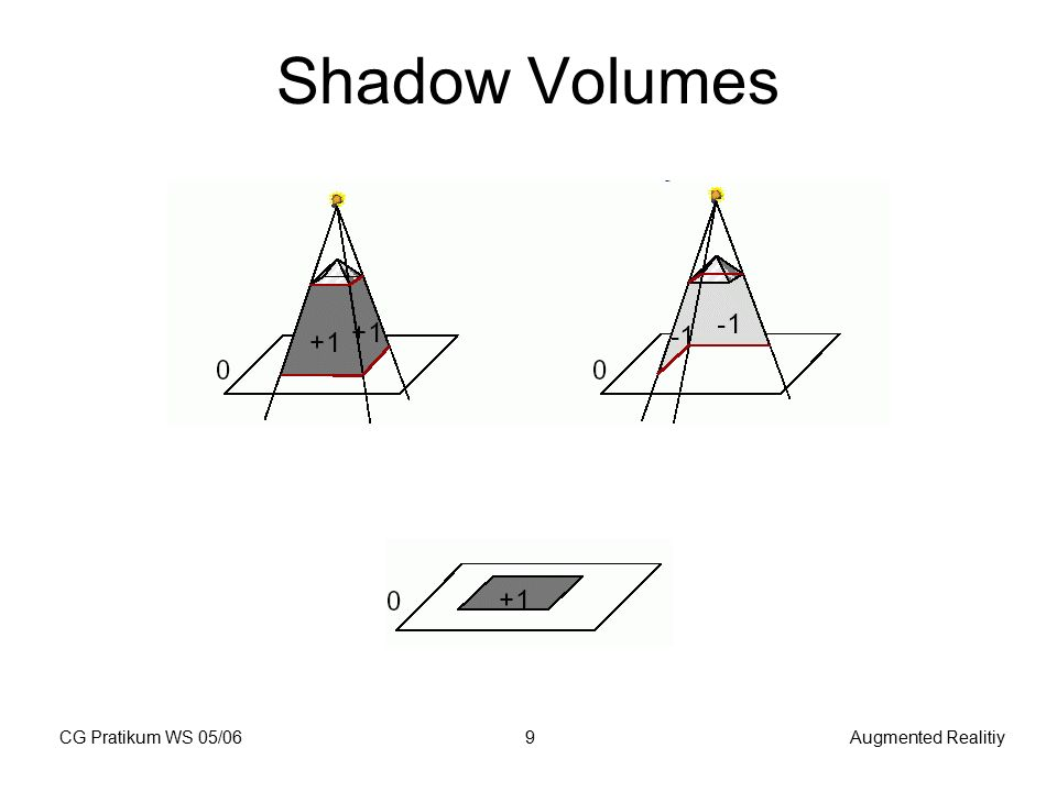 CG Pratikum WS 05/06Augmented Realitiy9 Shadow Volumes