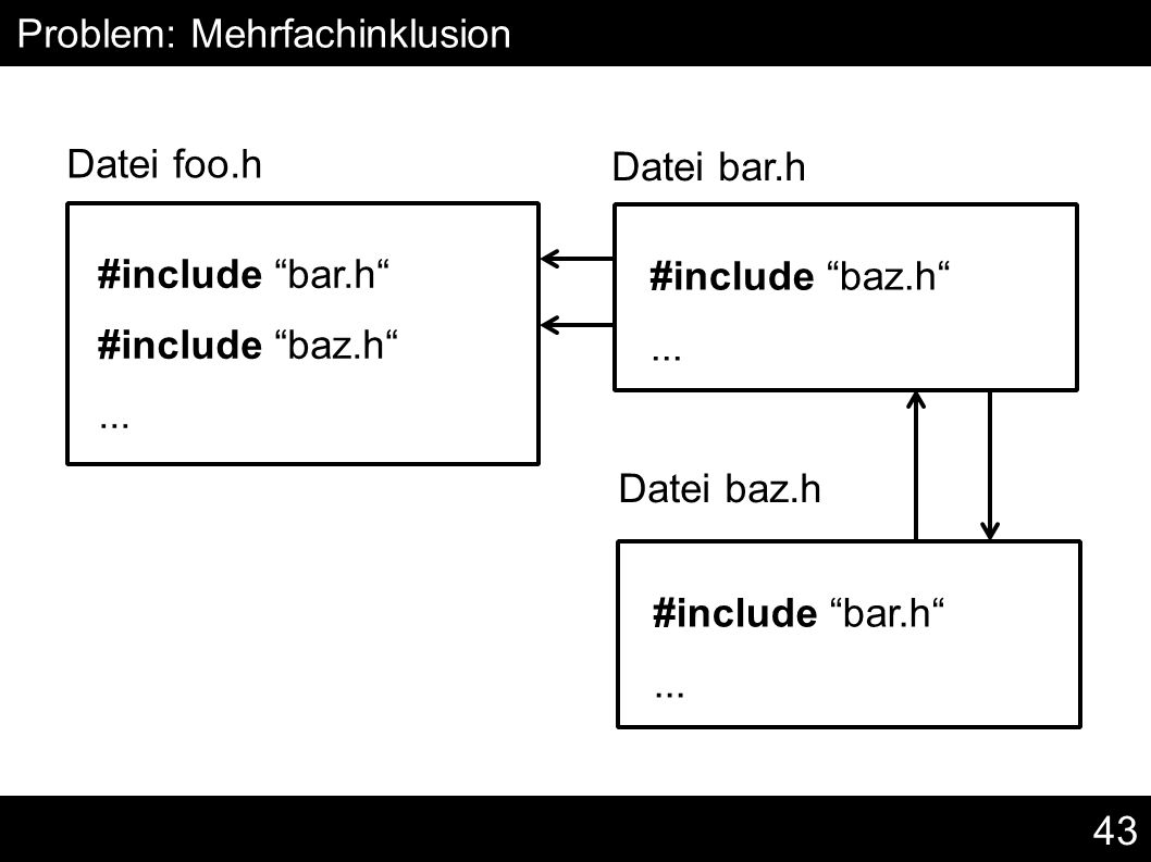 43 #include bar.h #include baz.h ... Problem: Mehrfachinklusion Datei foo.h #include baz.h ...