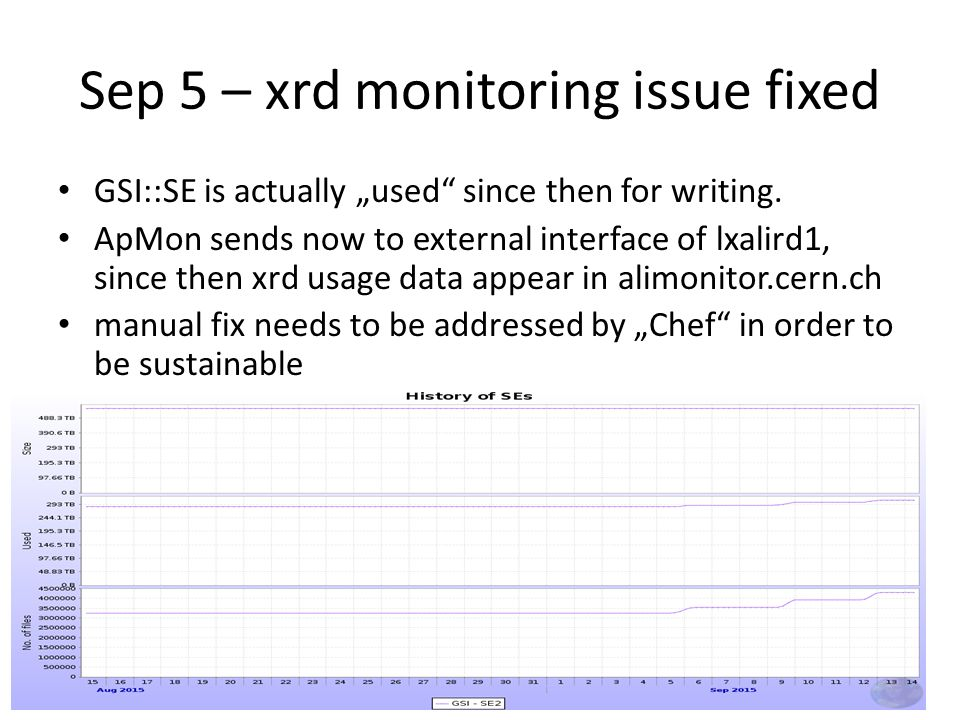 "Sep 5 – xrd monitoring issue fixed GSI::SE is actually ""used since then for writing."