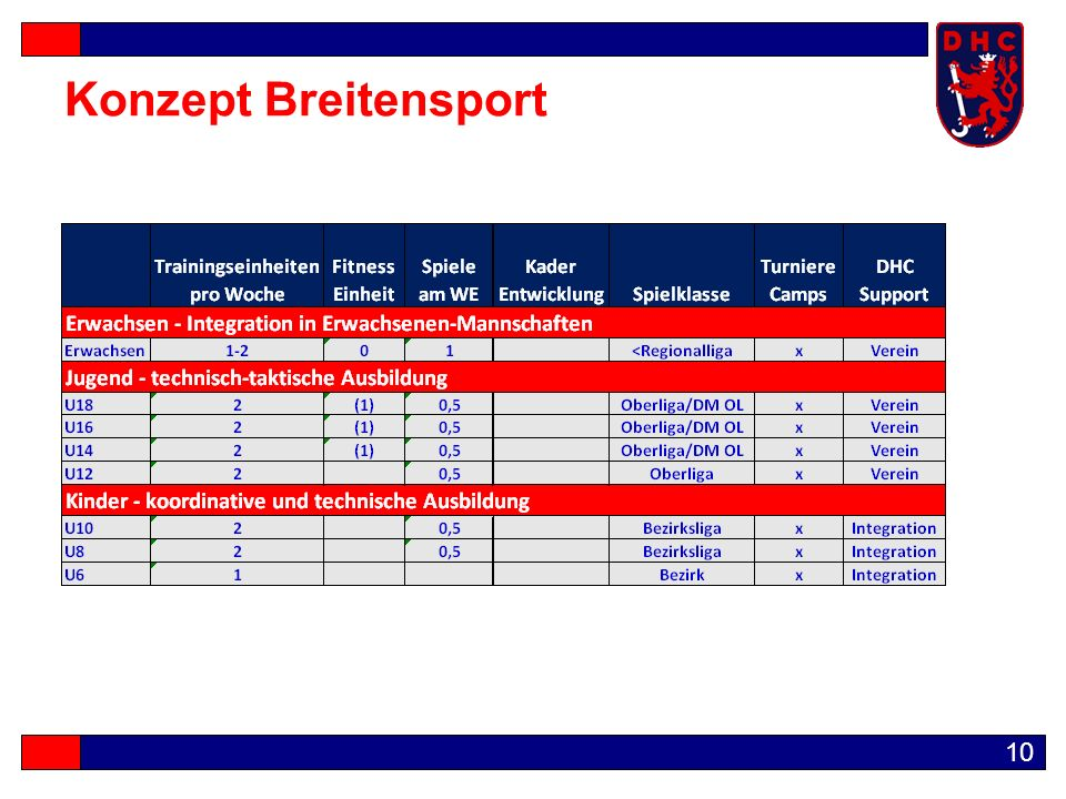 10 Konzept Breitensport