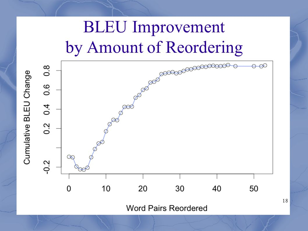 18 BLEU Improvement by Amount of Reordering