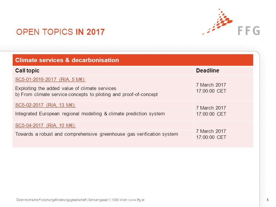 OPEN TOPICS IN 2017 5Österreichische Forschungsförderungsgesellschaft | Sensengasse 1 | 1090 Wien | www.ffg.at Climate services & decarbonisation Call topicDeadline SC5-01-2016-2017 (RIA, 5 M€): 7 March 2017 17:00:00 CET Exploiting the added value of climate services b) From climate service concepts to piloting and proof-of-concept SC5-02-2017 (RIA, 13 M€): 7 March 2017 17:00:00 CET Integrated European regional modelling & climate prediction system SC5-04-2017 (RIA, 10 M€): 7 March 2017 17:00:00 CET Towards a robust and comprehensive greenhouse gas verification system