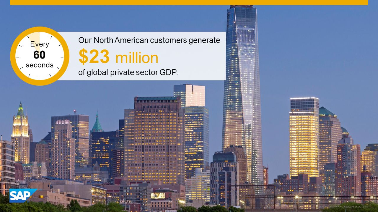 SAP Image ID #276670 New York note: $ currency amount is in USD Our North American customers generate $23 million of global private sector GDP.