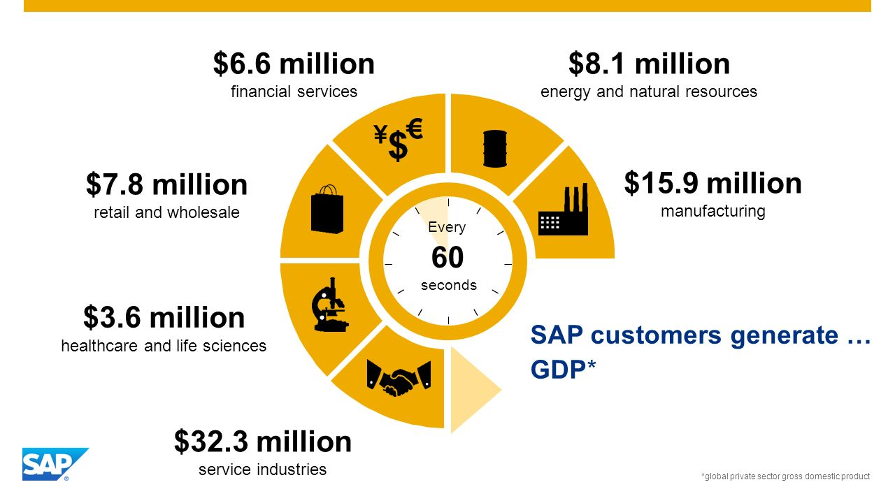 SAP customers generate … GDP* $15.9 million manufacturing Every seconds 60 $8.1 million energy and natural resources $6.6 million financial services $7.8 million retail and wholesale $3.6 million healthcare and life sciences $32.3 million service industries *global private sector gross domestic product