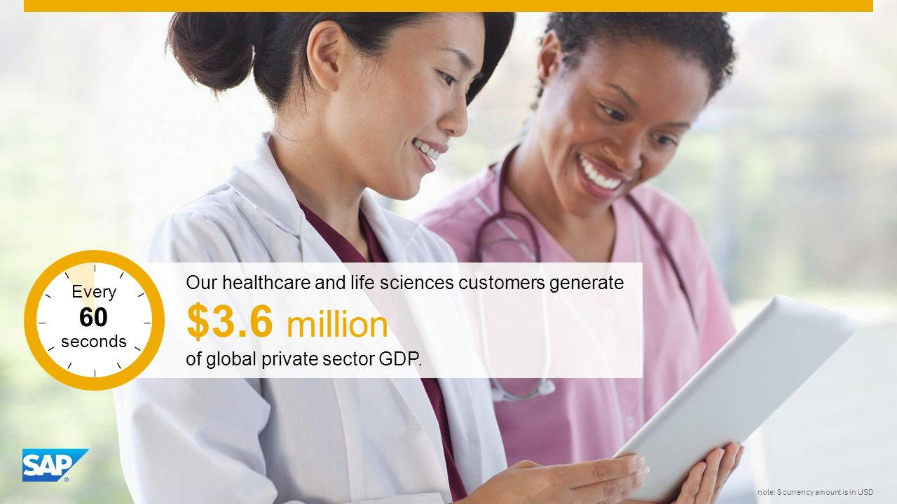 SAP Image ID #275879 note: $ currency amount is in USD Our healthcare and life sciences customers generate $3.6 million of global private sector GDP.