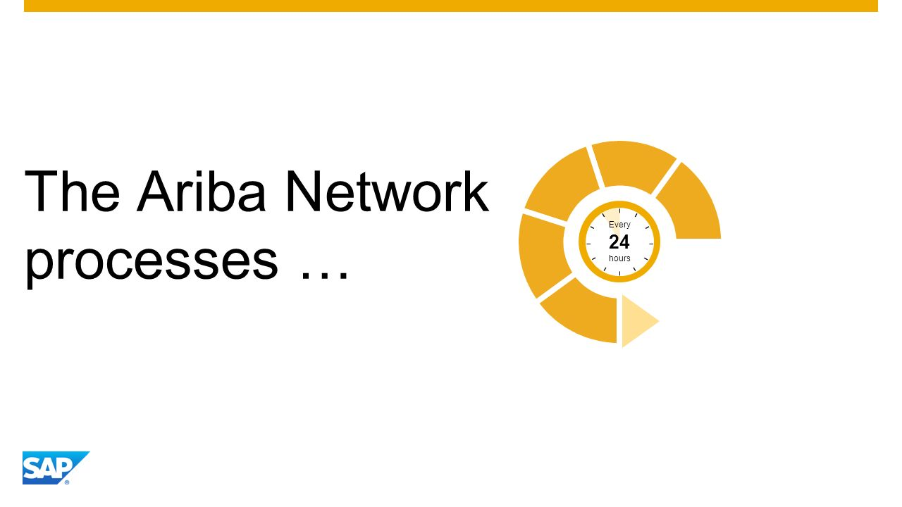 The Ariba Network processes … Every 24 hours