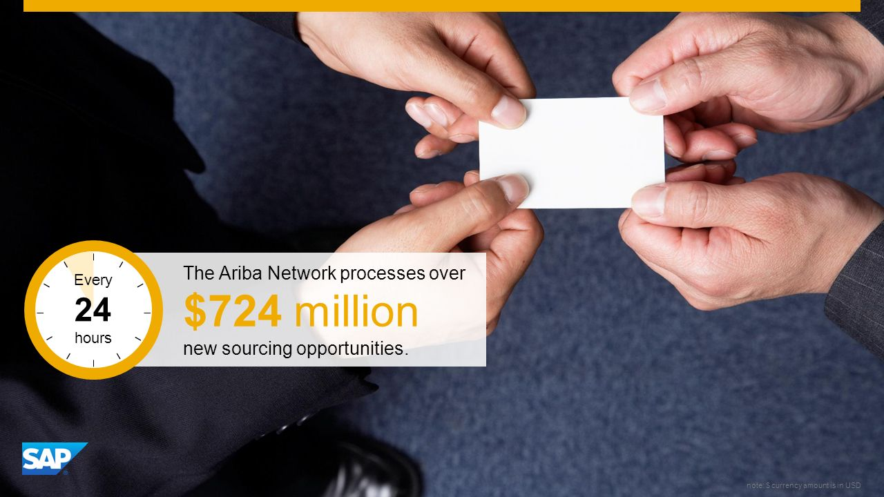 SAP Image ID # 276701 The Ariba Network processes over $724 million new sourcing opportunities.