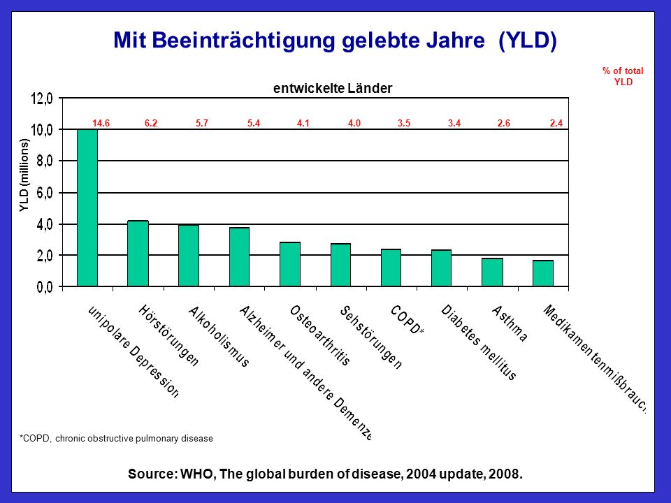Mit Beeinträchtigung gelebte Jahre (YLD) entwickelte Länder YLD (millions) *COPD, chronic obstructive pulmonary disease Source: WHO, The global burden of disease, 2004 update, 2008.