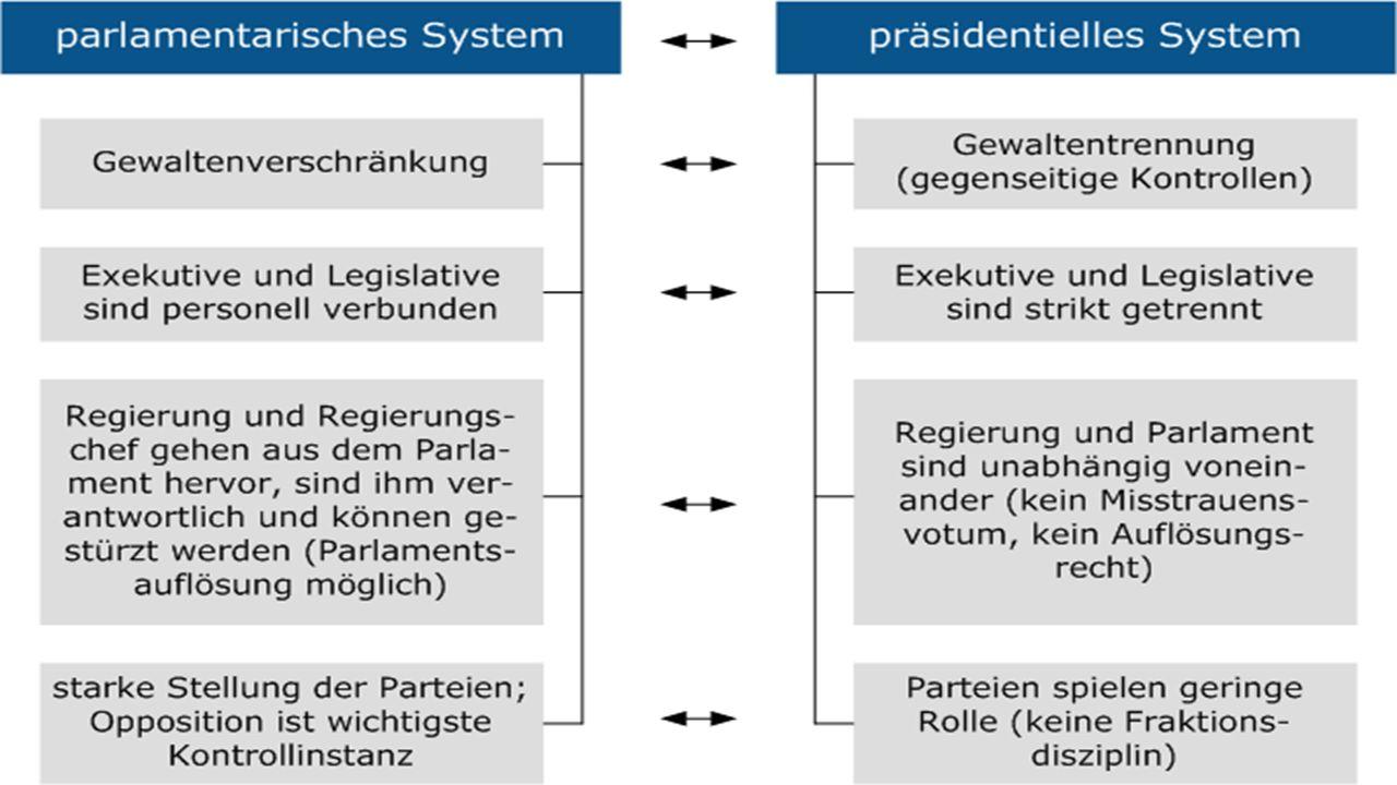 unterschied demokratie und diktatur