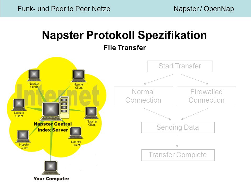 Funk- und Peer to Peer NetzeNapster / OpenNap Napster Protokoll Spezifikation File Transfer Start Transfer Normal Connection Firewalled Connection Sending Data Transfer Complete