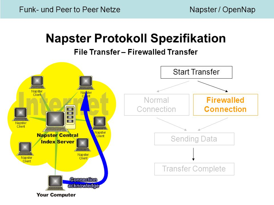 Funk- und Peer to Peer NetzeNapster / OpenNap Napster Protokoll Spezifikation File Transfer – Firewalled Transfer Start Transfer Normal Connection Firewalled Connection Sending Data Transfer Complete