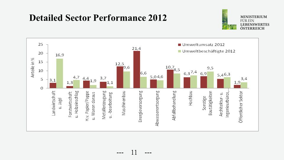 --- 11 --- Detailed Sector Performance 2012
