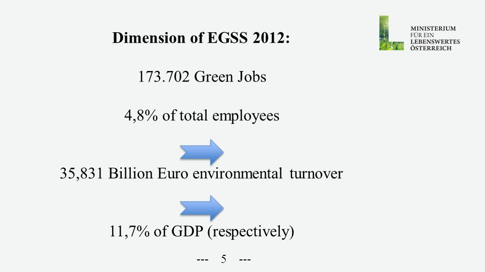 --- 5 --- Dimension of EGSS 2012: 173.702 Green Jobs 4,8% of total employees 35,831 Billion Euro environmental turnover 11,7% of GDP (respectively)