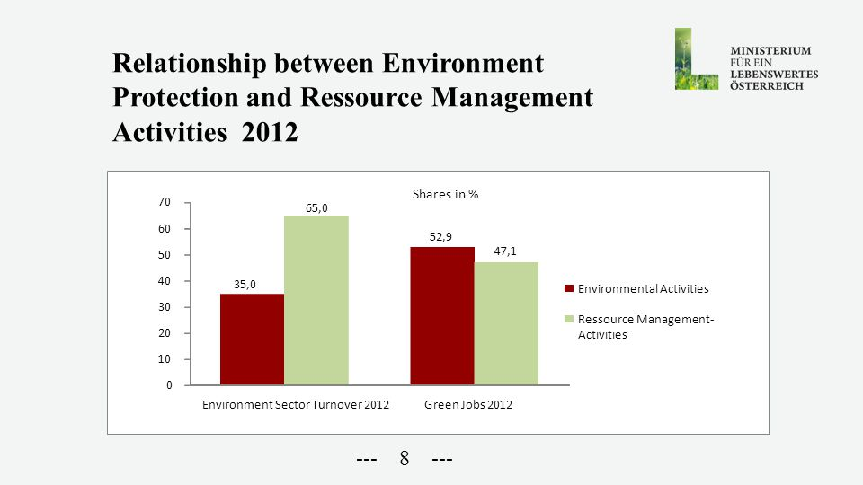 --- 8 --- Relationship between Environment Protection and Ressource Management Activities 2012 35,0 52,9 65,0 47,1 0 10 20 30 40 50 60 70 Environment Sector Turnover 2012 Green Jobs 2012 Shares in % Environmental Activities Ressource Management- Activities