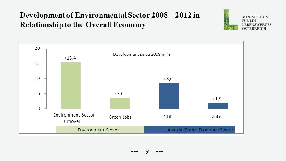 --- 9 --- Development of Environmental Sector 2008 – 2012 in Relationship to the Overall Economy +15,4 +3,6 +8,6 +1,9 0 5 10 15 20 Environment Sector Turnover Green Jobs GDP Jobs Development since 2008 in % Environment SectorAustria (Entire Economic Sector)