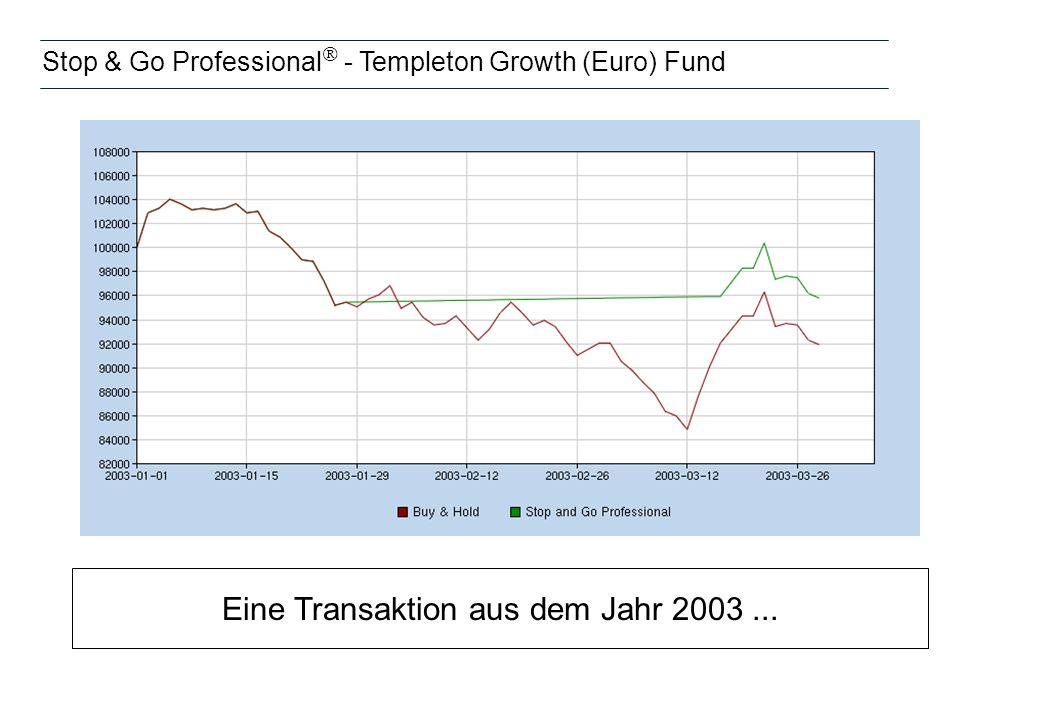Stop & Go Professional  - Templeton Growth (Euro) Fund Eine Transaktion aus dem Jahr 2003...