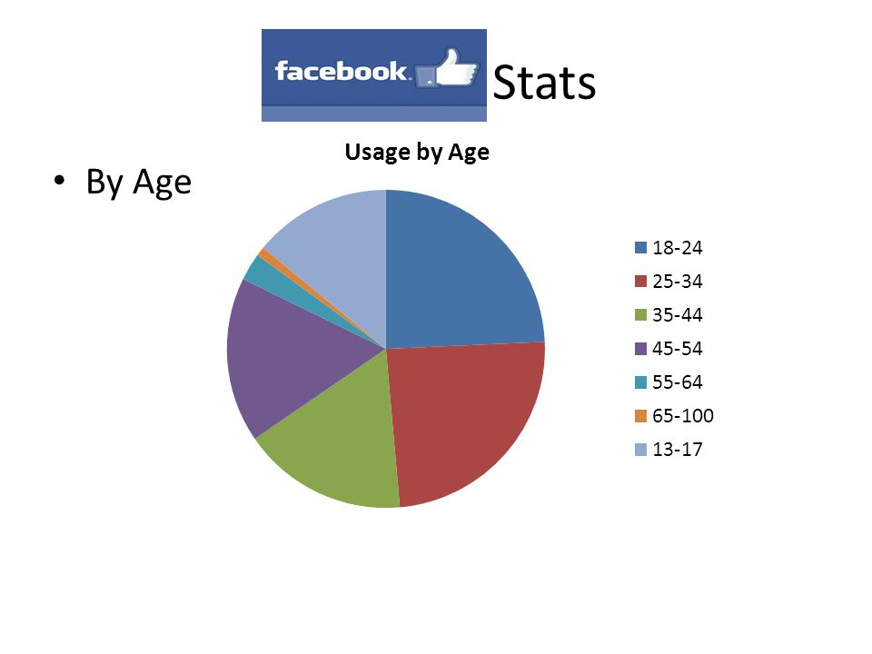Facebook Stats By Age