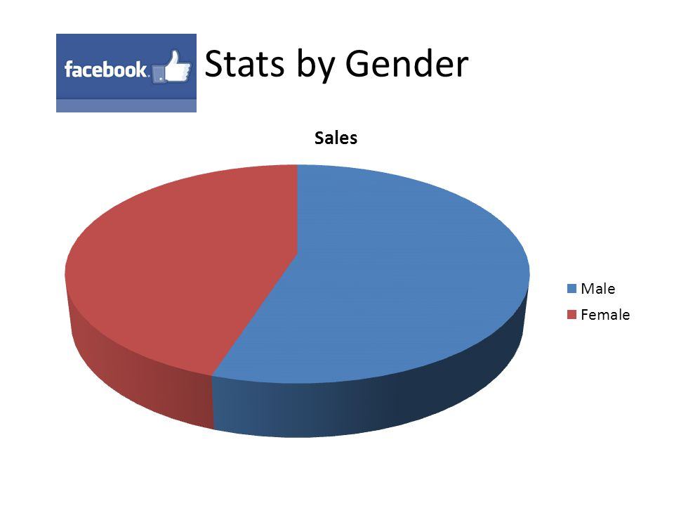Stats by Gender