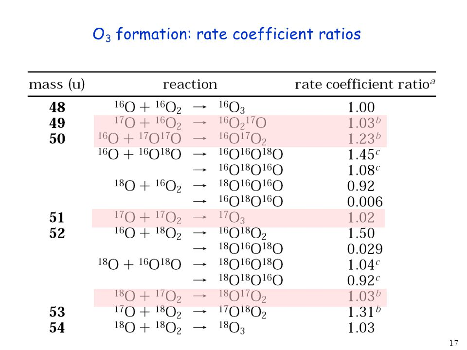 17 O 3 formation: rate coefficient ratios
