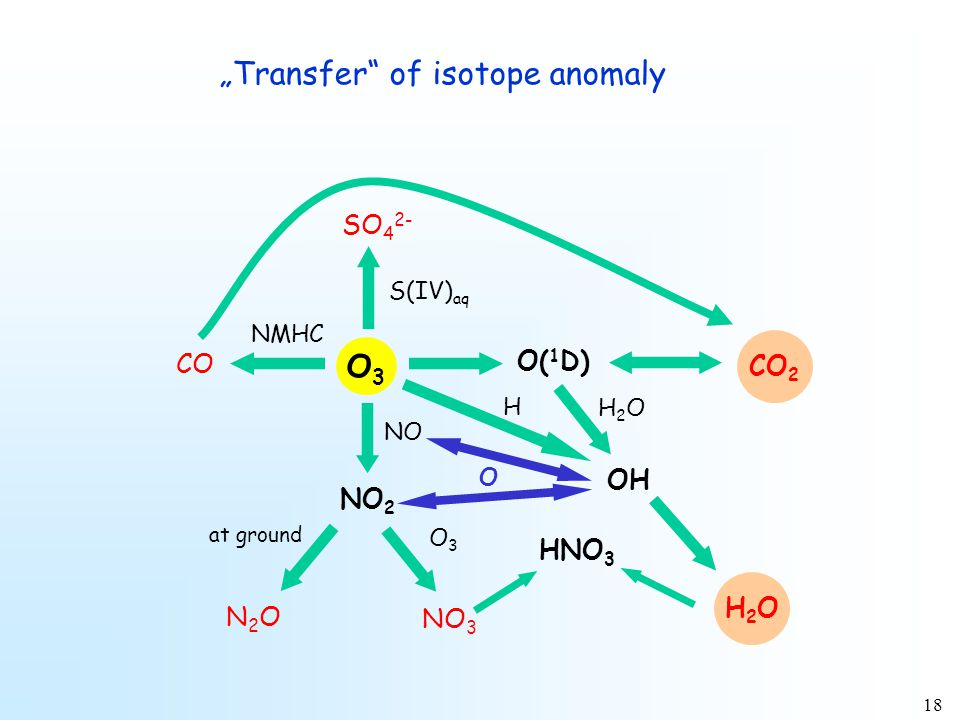"18 ""Transfer of isotope anomaly O3O3 SO 4 2- S(IV) aq N2ON2O CO NMHC NO NO 2 at ground NO 3 O3O3 O( 1 D) CO 2 OH H2OH2O HNO 3 H2OH2O H O"