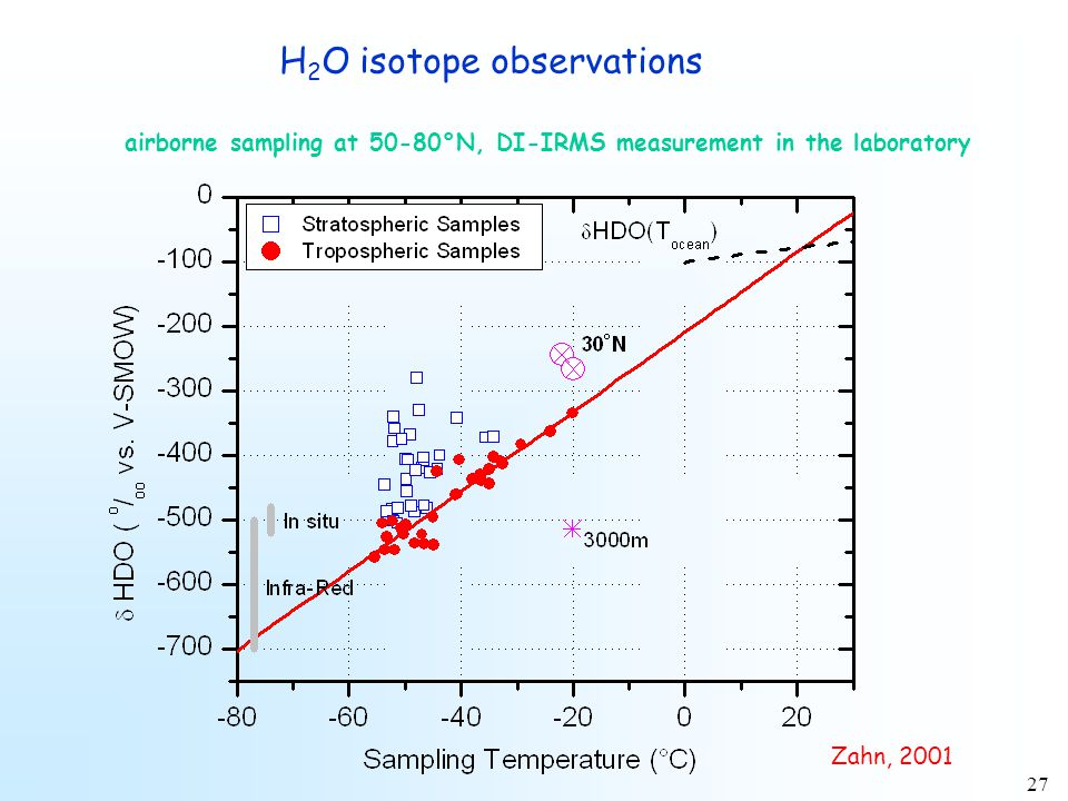 27 H 2 O isotope observations Zahn, 2001 airborne sampling at 50-80°N, DI-IRMS measurement in the laboratory