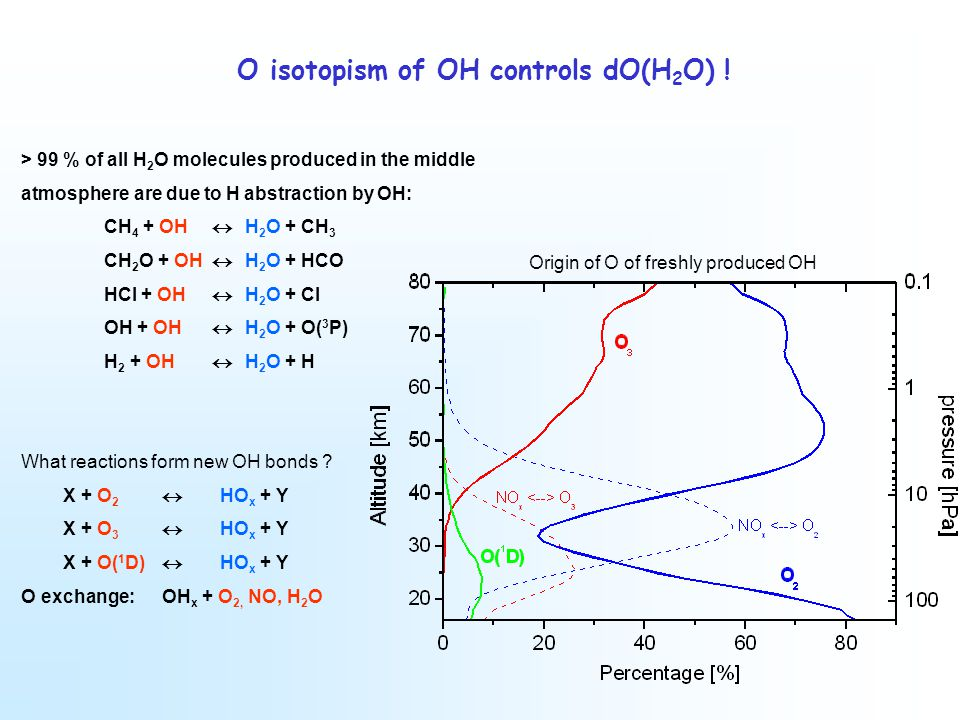 O isotopism of OH controls dO(H 2 O) .